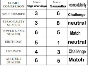 visharada-numerology-love-c