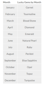 month wise gem stone