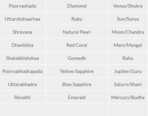 nakshatra gem stones 1